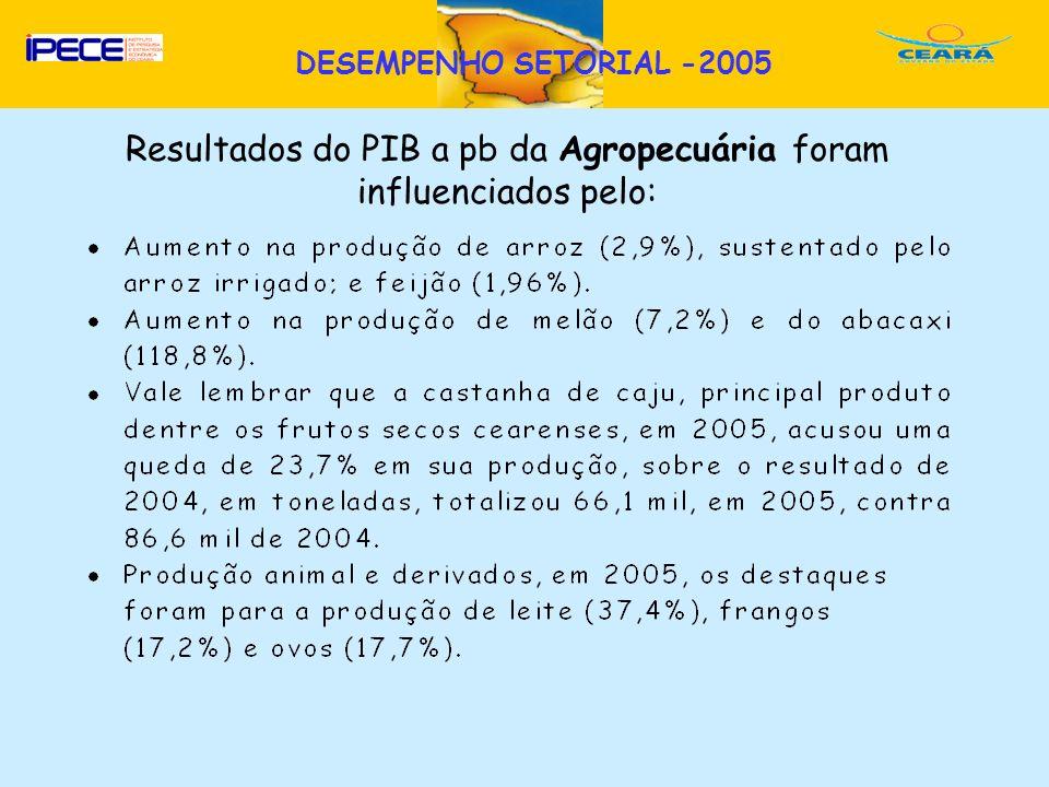 Resultados do PIB a pb da Agropecuária foram influenciados pelo: