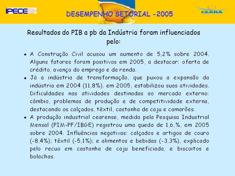 Resultados do PIB a pb da Indústria foram influenciados pelo: