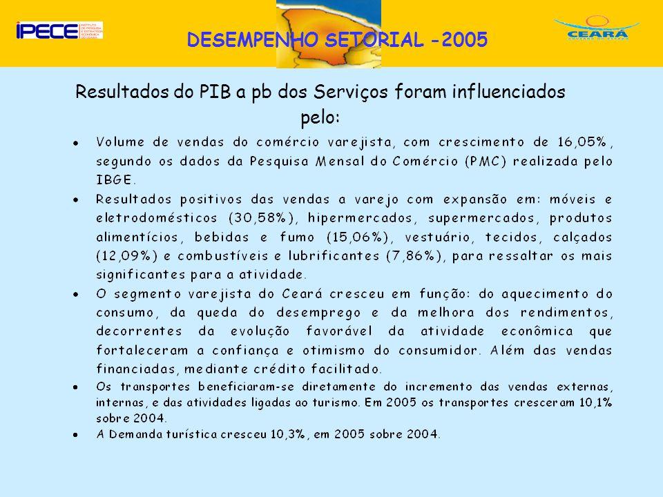 Resultados do PIB a pb dos Serviços foram influenciados pelo:
