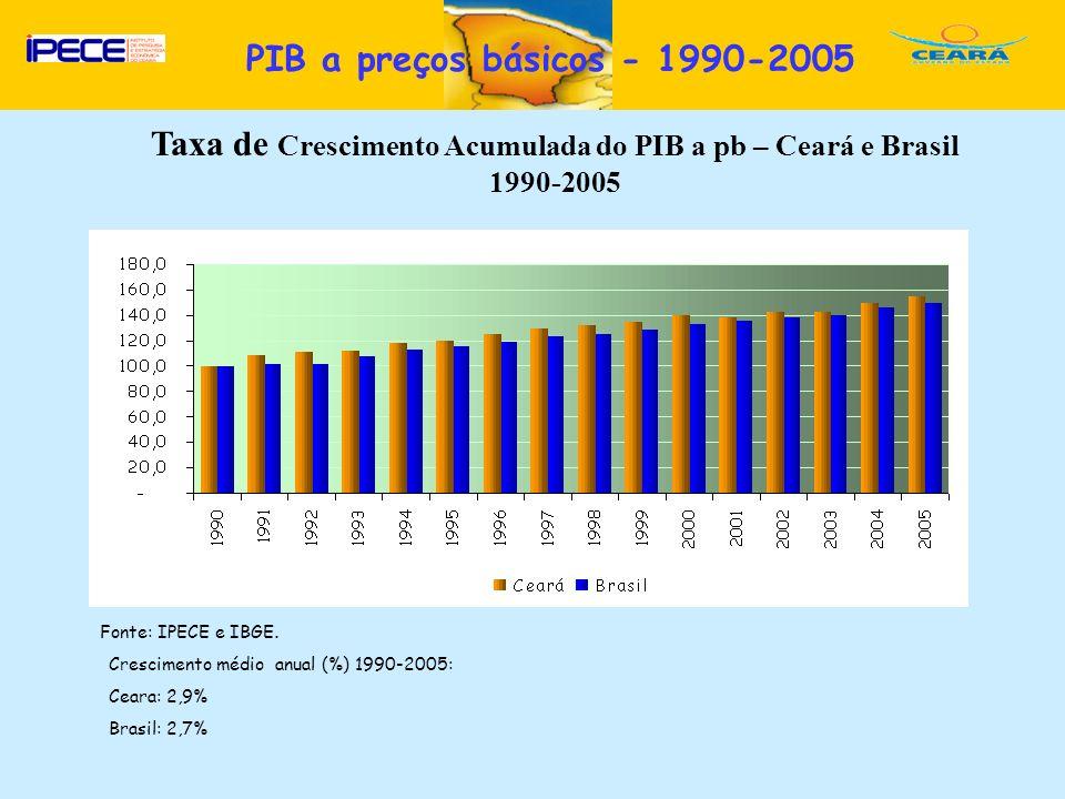 Taxa de Crescimento Acumulada do PIB a pb – Ceará e Brasil