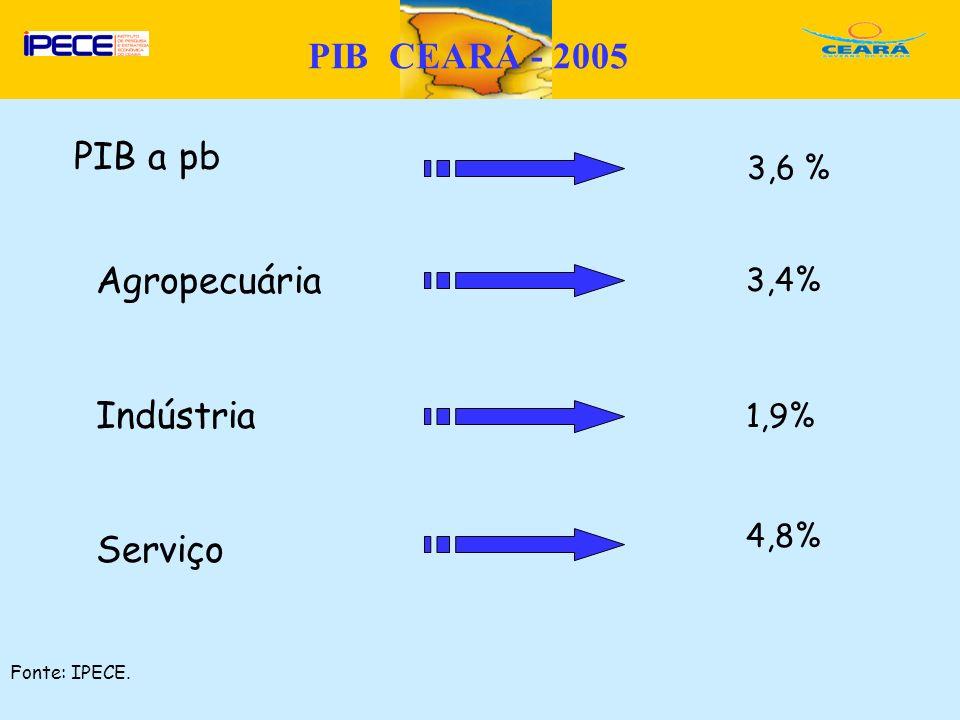 PIB CEARÁ - 2005 PIB a pb Agropecuária Indústria Serviço 3,6 % 3,4%