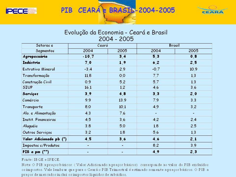 Evolução da Economia - Ceará e Brasil