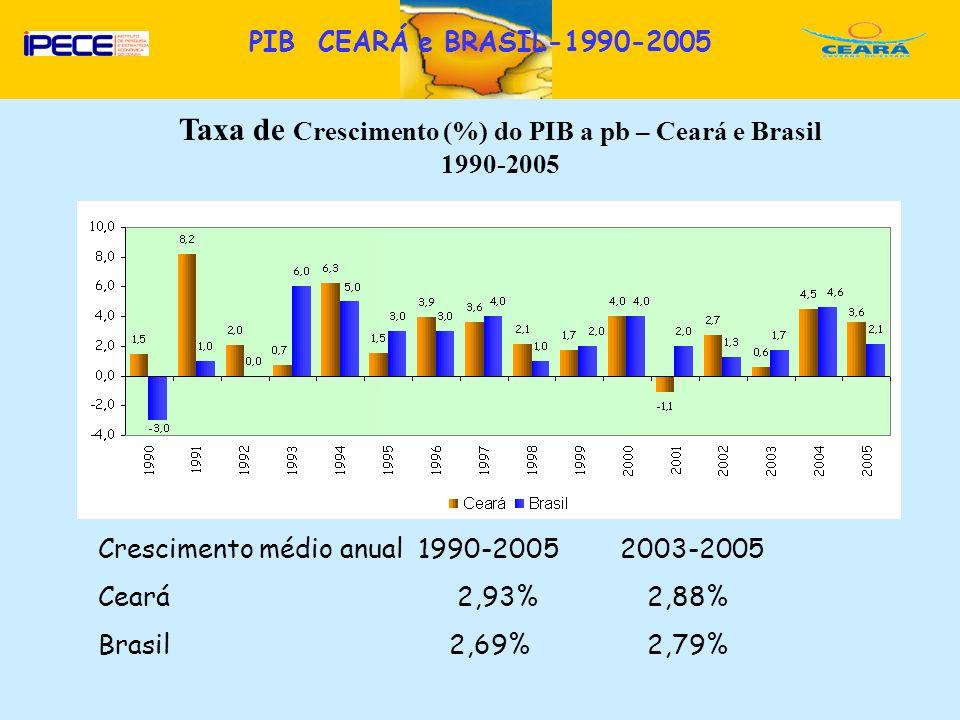 Taxa de Crescimento (%) do PIB a pb – Ceará e Brasil