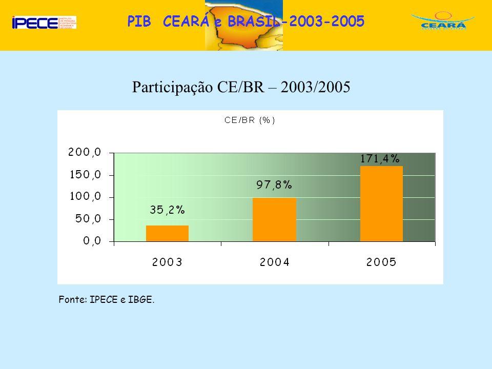 Participação CE/BR – 2003/2005 PIB CEARÁ e BRASIL-2003-2005