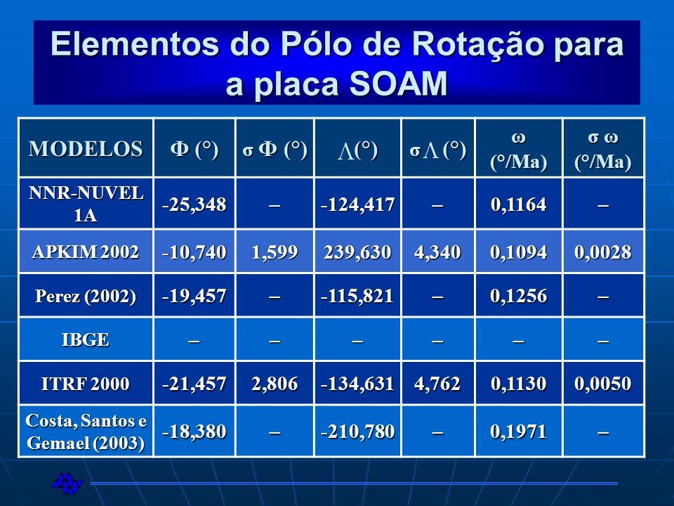 Elementos do Pólo de Rotação para a placa SOAM