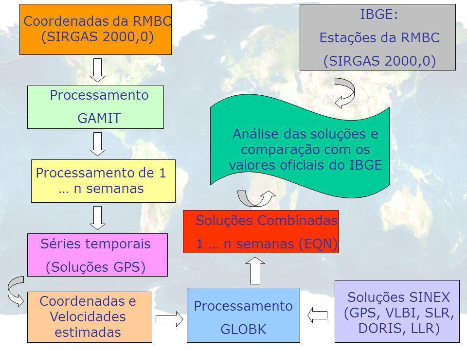 Coordenadas da RMBC (SIRGAS 2000,0)