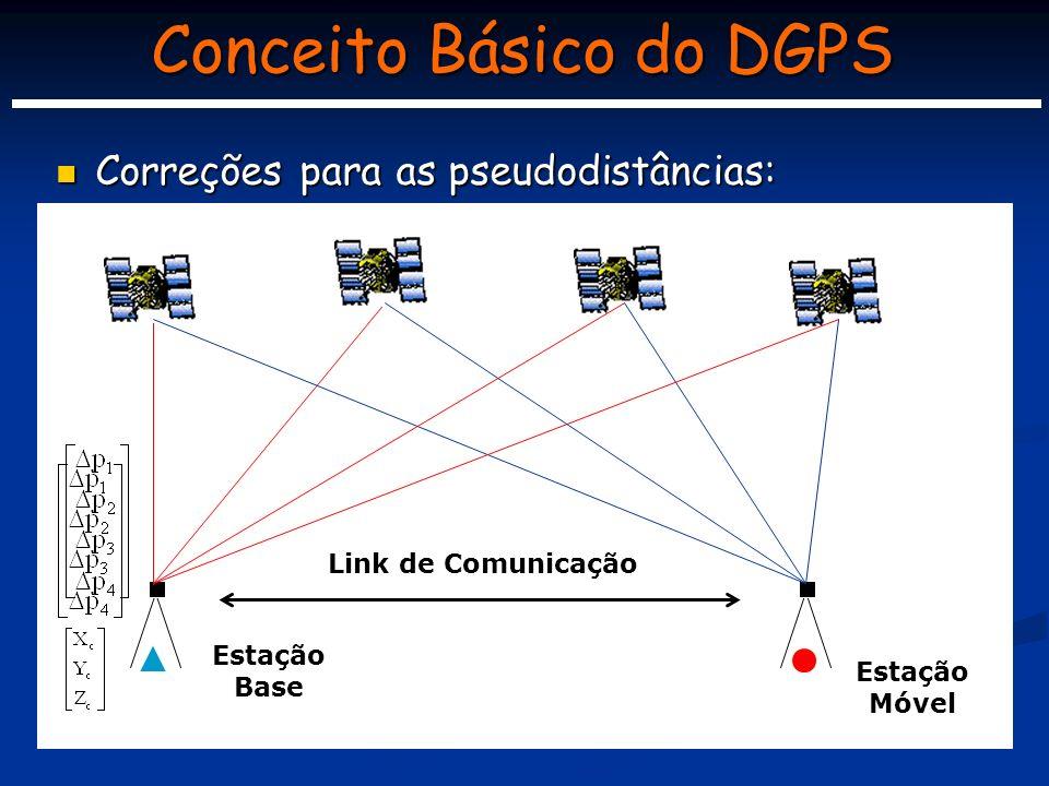 Conceito Básico do DGPS