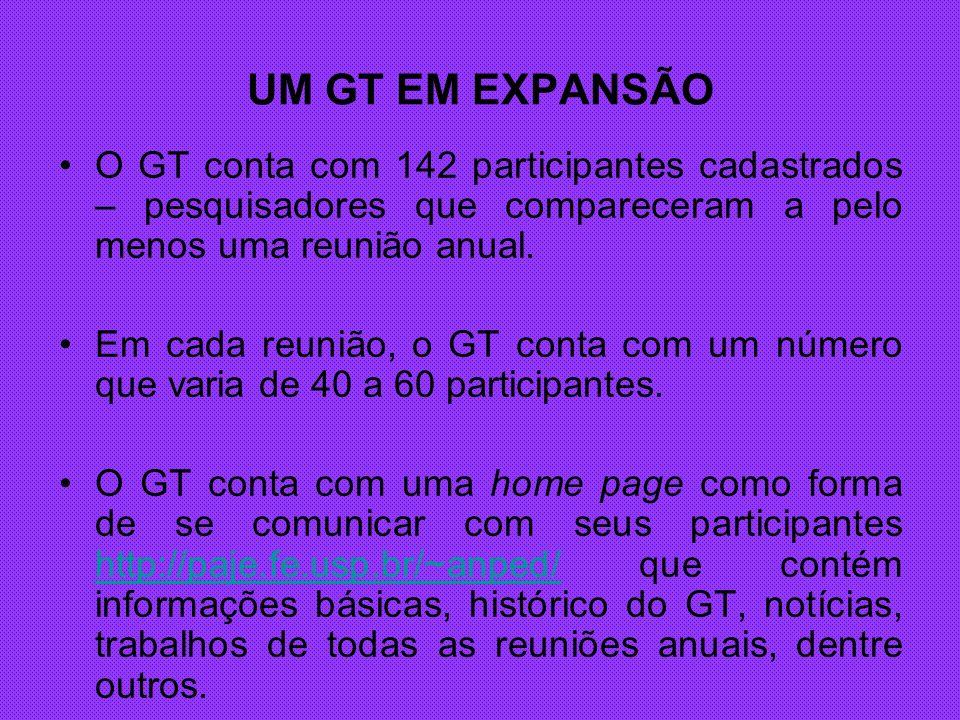 UM GT EM EXPANSÃO O GT conta com 142 participantes cadastrados – pesquisadores que compareceram a pelo menos uma reunião anual.