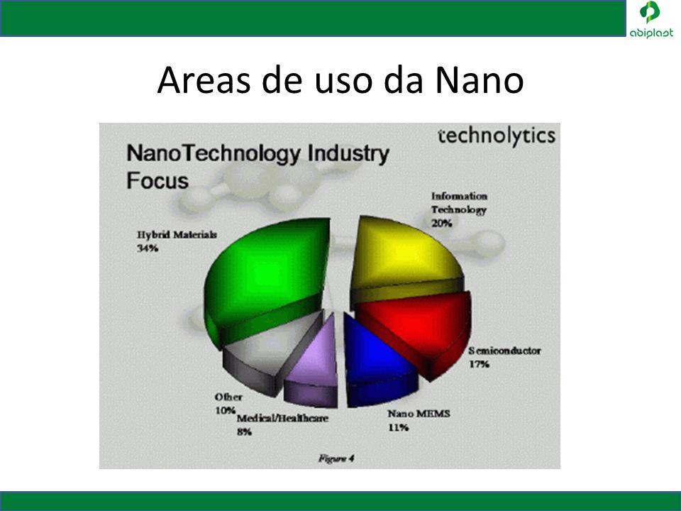 Areas de uso da Nano