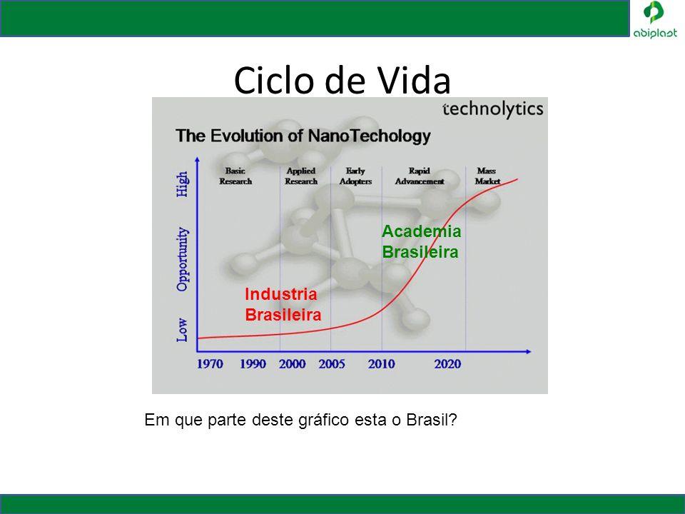Ciclo de Vida Academia Brasileira Industria Brasileira