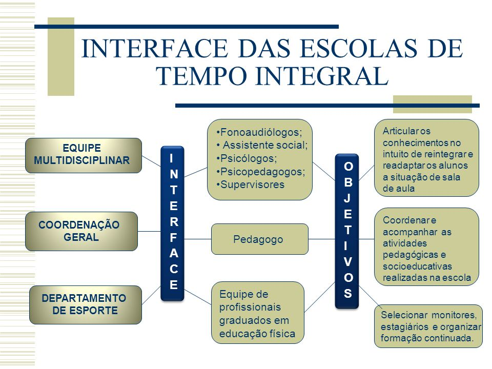 INTERFACE DAS ESCOLAS DE TEMPO INTEGRAL