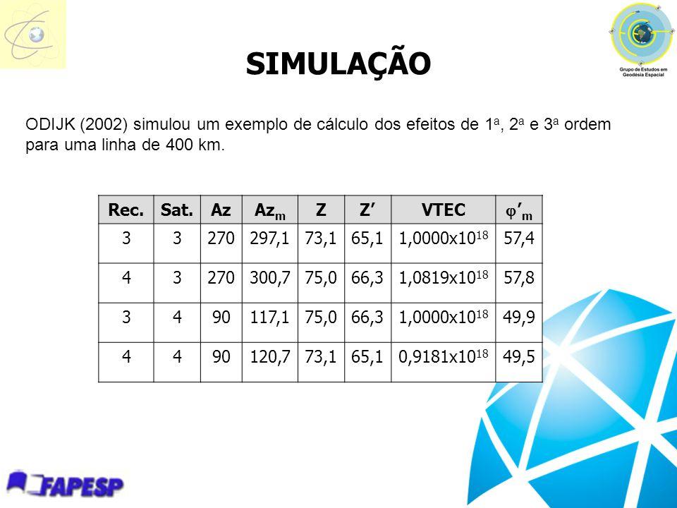 SIMULAÇÃO ODIJK (2002) simulou um exemplo de cálculo dos efeitos de 1a, 2a e 3a ordem para uma linha de 400 km.
