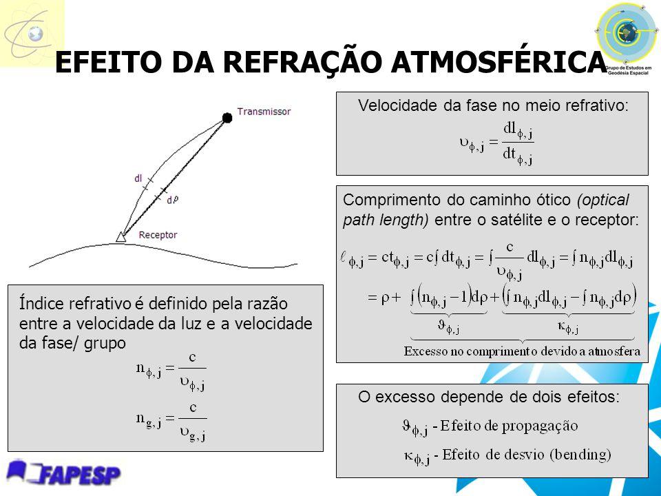 EFEITO DA REFRAÇÃO ATMOSFÉRICA