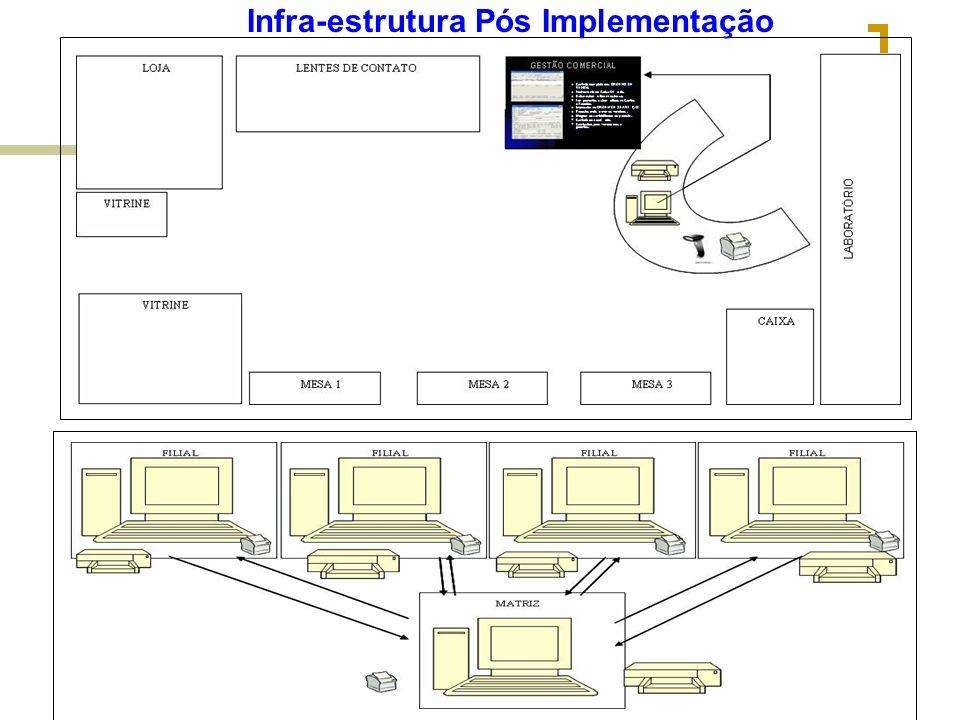 Infra-estrutura Pós Implementação