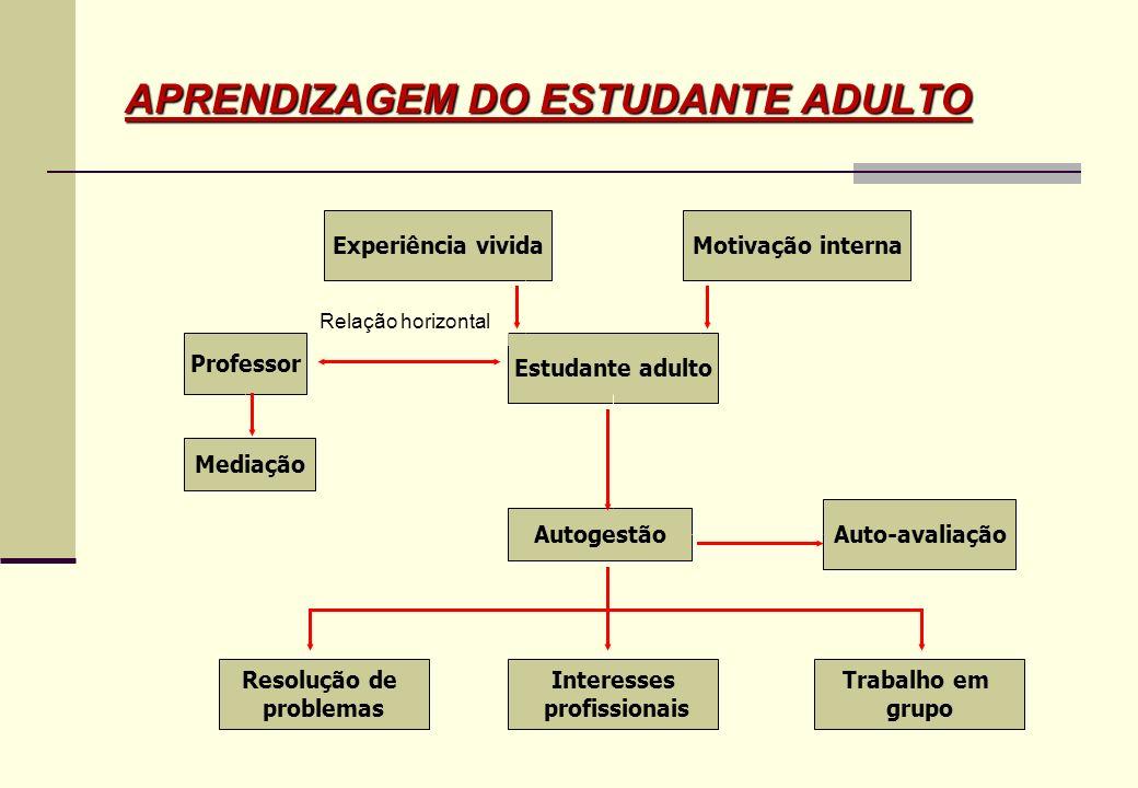 APRENDIZAGEM DO ESTUDANTE ADULTO