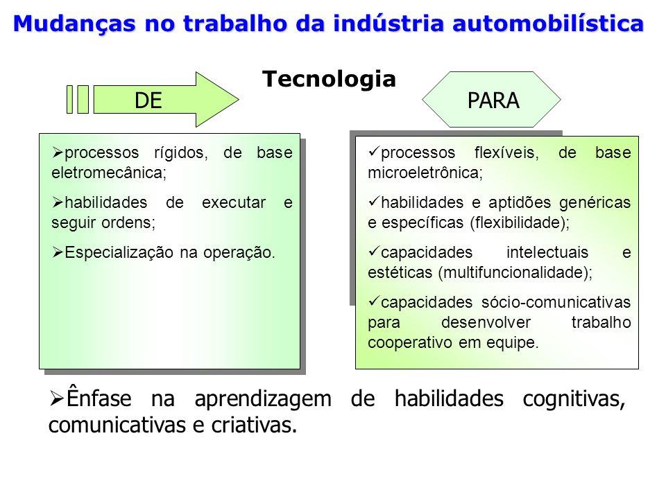 Mudanças no trabalho da indústria automobilística