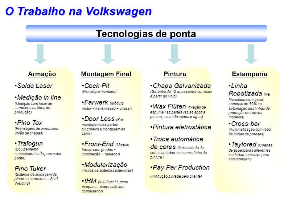 O Trabalho na Volkswagen