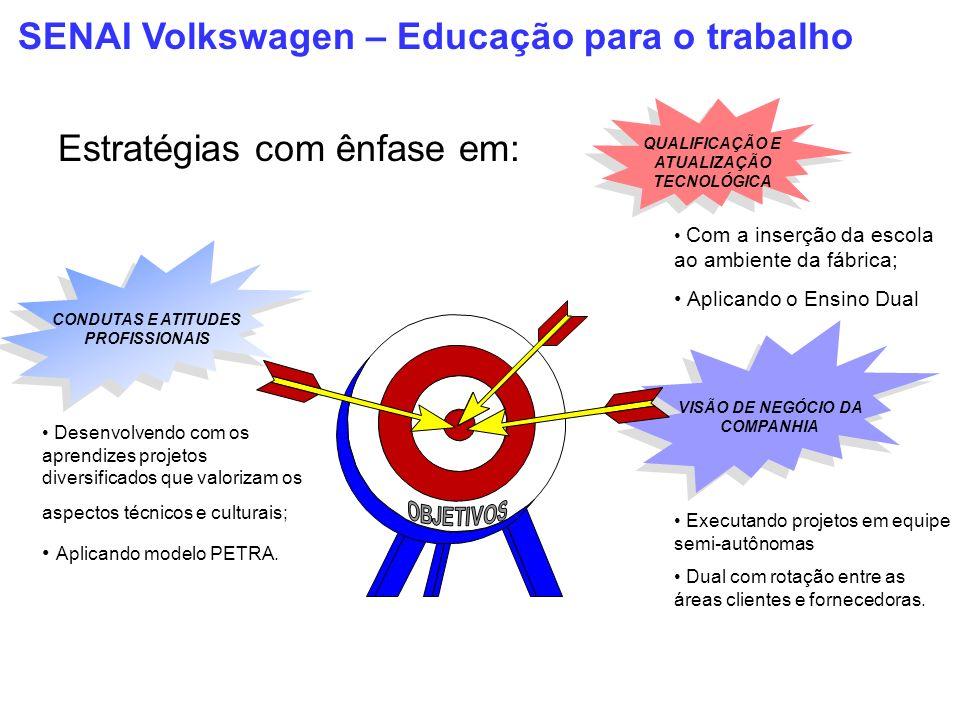 SENAI Volkswagen – Educação para o trabalho