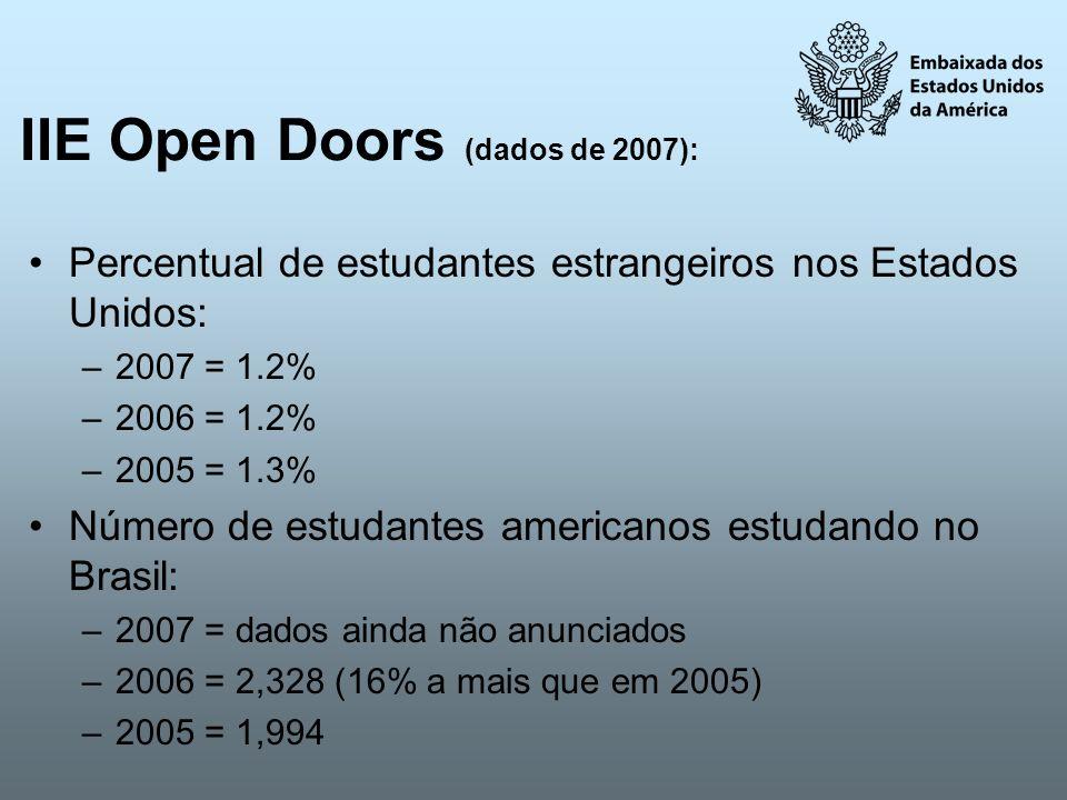 IIE Open Doors (dados de 2007):