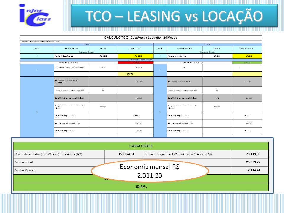 TCO – LEASING vs LOCAÇÃO