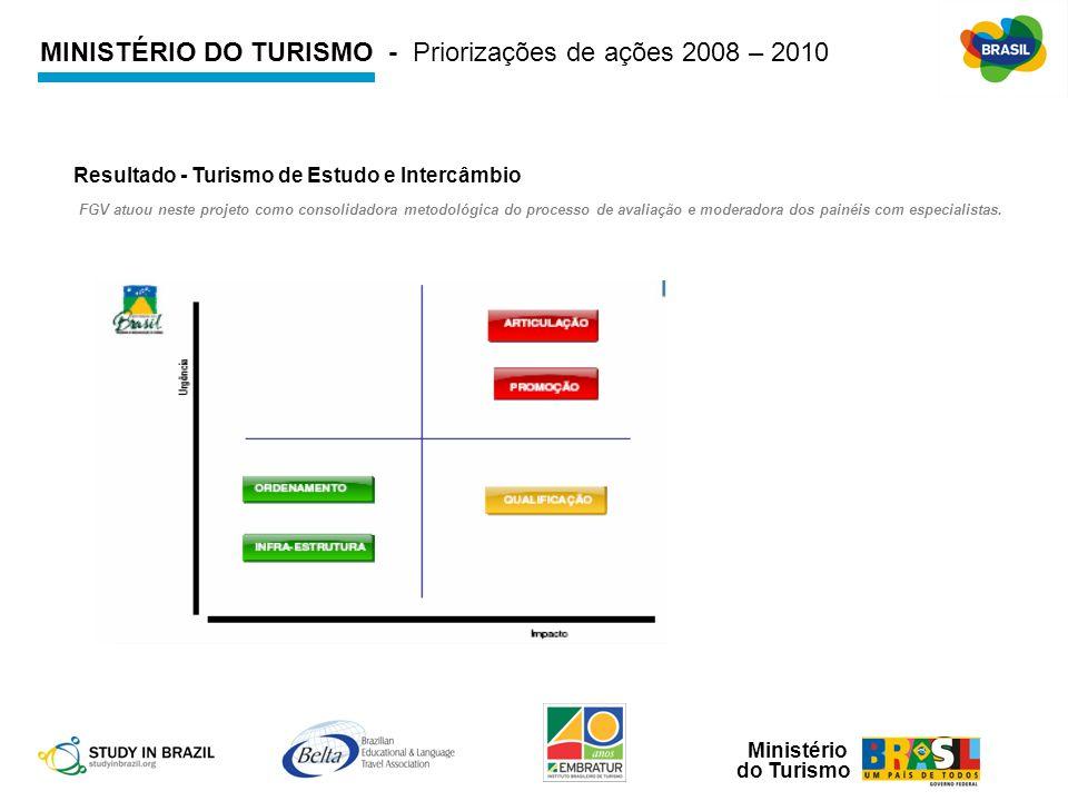 MINISTÉRIO DO TURISMO - Priorizações de ações 2008 – 2010