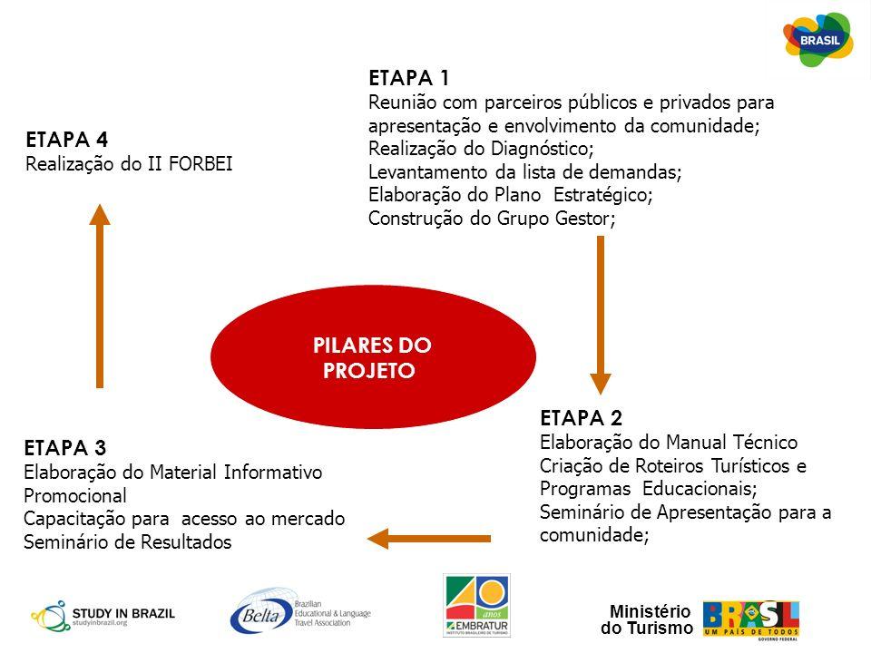ETAPA 1 ETAPA 4 PILARES DO PROJETO ETAPA 2 ETAPA 3