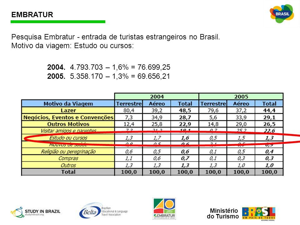 EMBRATUR Pesquisa Embratur - entrada de turistas estrangeiros no Brasil. Motivo da viagem: Estudo ou cursos: