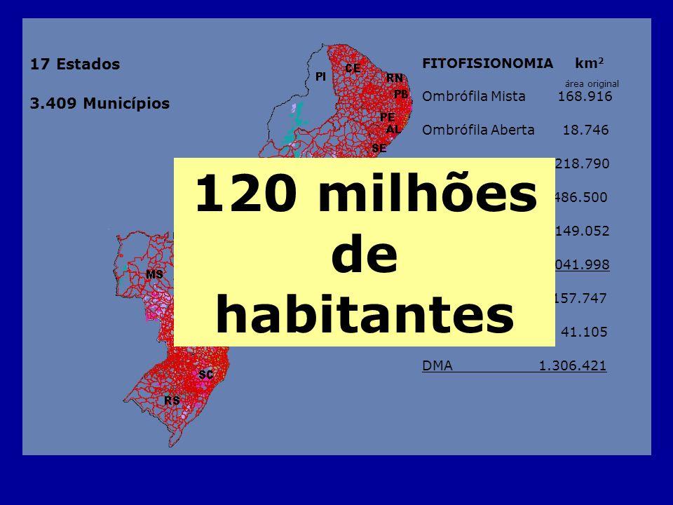 120 milhões de habitantes 17 Estados 3.409 Municípios