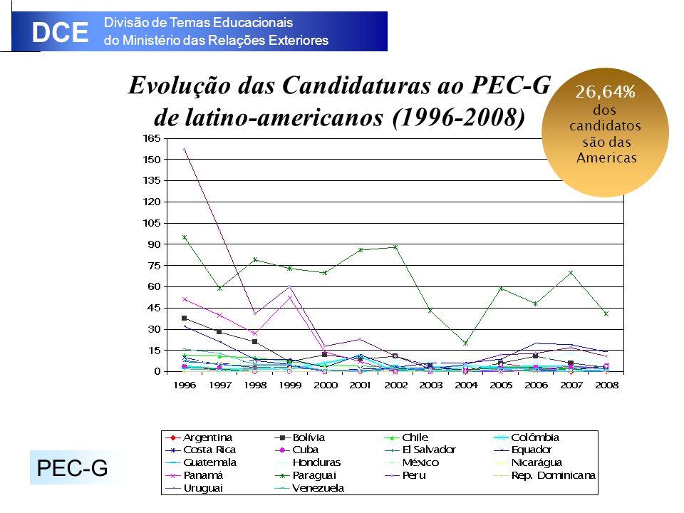 Evolução das Candidaturas ao PEC-G de latino-americanos (1996-2008)