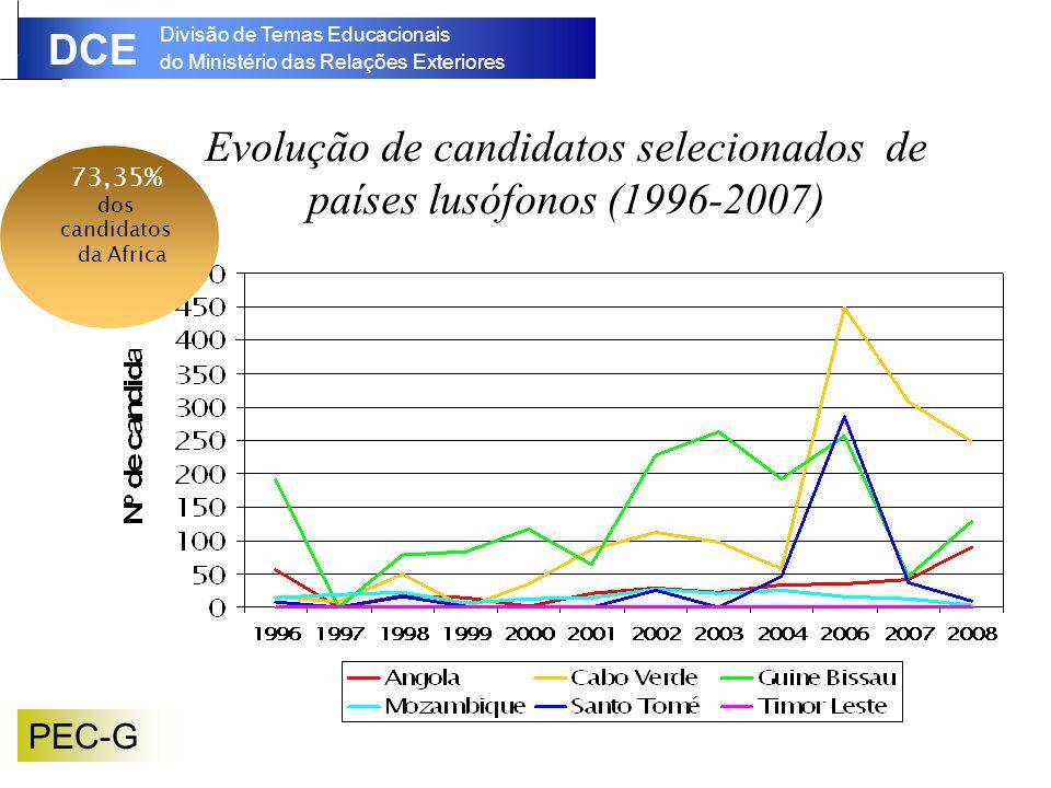 Evolução de candidatos selecionados de países lusófonos (1996-2007)