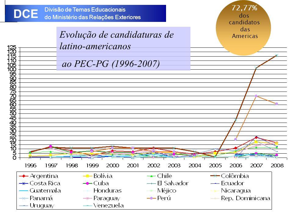 Evolução de candidaturas de latino-americanos ao PEC-PG (1996-2007)