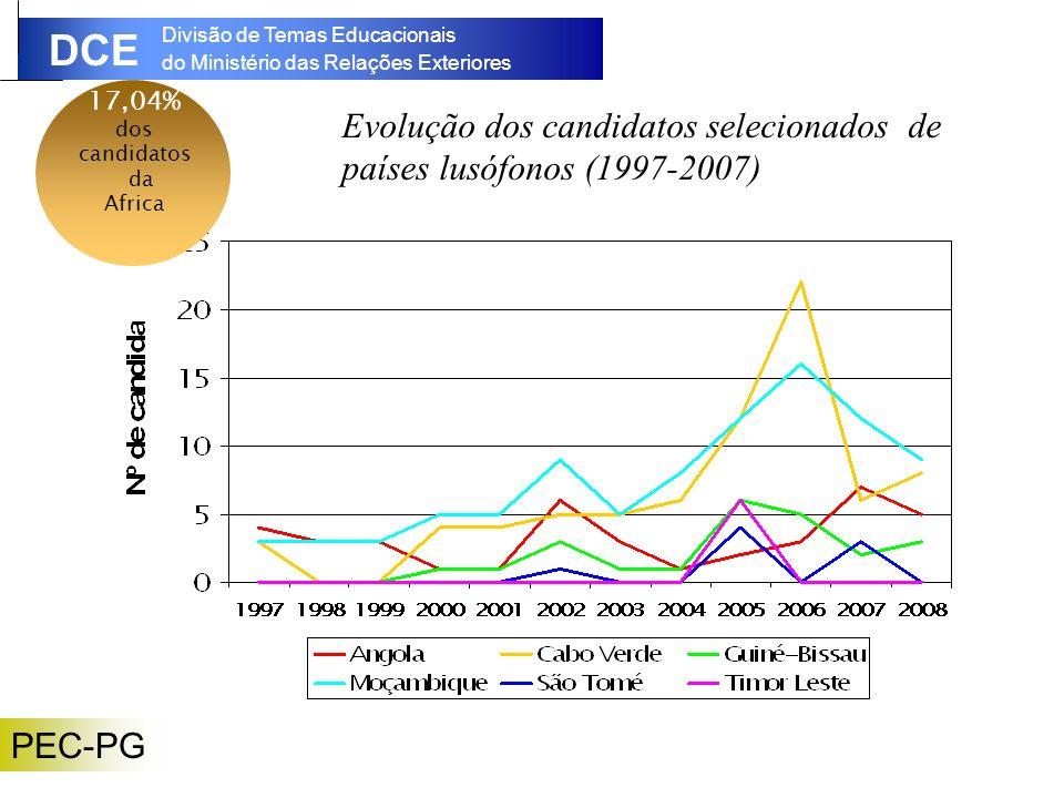 Evolução dos candidatos selecionados de países lusófonos (1997-2007)