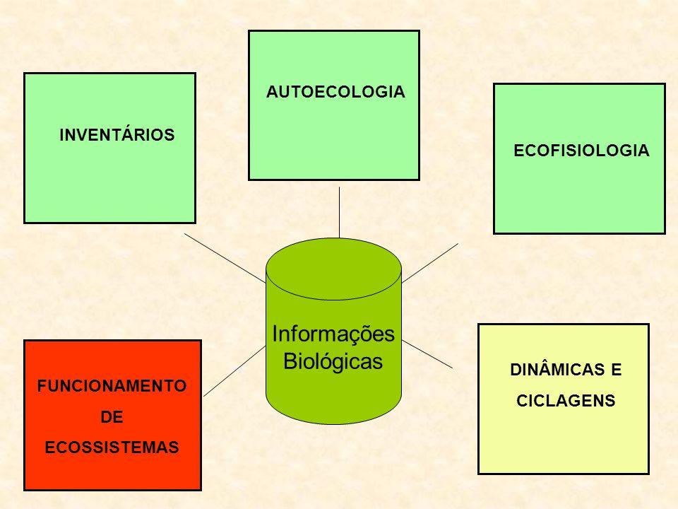 Informações Biológicas AUTOECOLOGIA INVENTÁRIOS ECOFISIOLOGIA