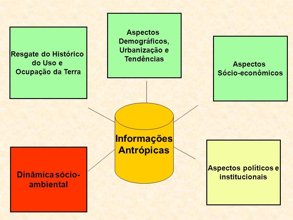 Informações Antrópicas