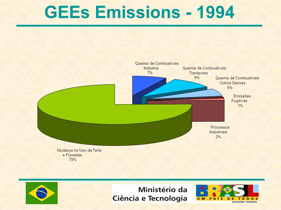 GEEs Emissions - 1994 Queima de Combustíveis Indústria