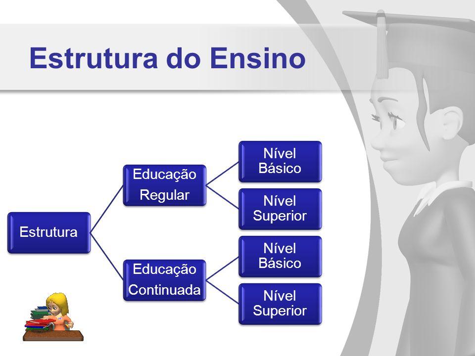 Estrutura do Ensino Estrutura. Regular. Educação. Nível Básico. Nível Superior. Continuada.