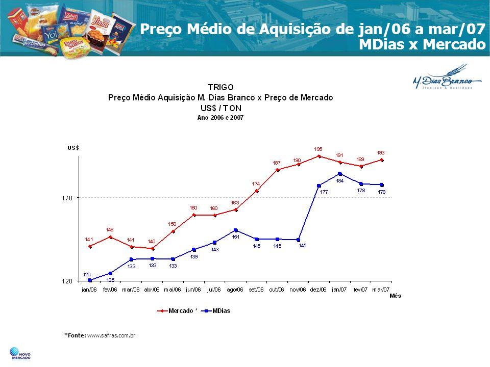 Preço Médio de Aquisição de jan/06 a mar/07 MDias x Mercado