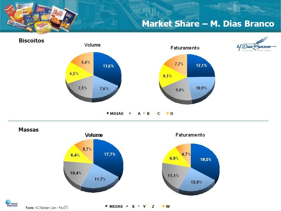 Market Share – M. Dias Branco