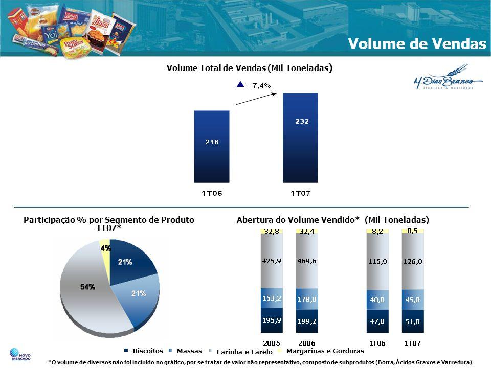Volume de Vendas Volume Total de Vendas (Mil Toneladas)