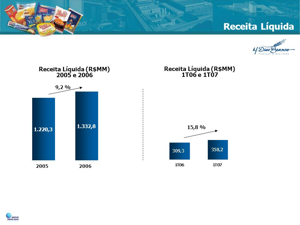 Receita Líquida (R$MM) 2005 e 2006 Receita Líquida (R$MM) 1T06 e 1T07
