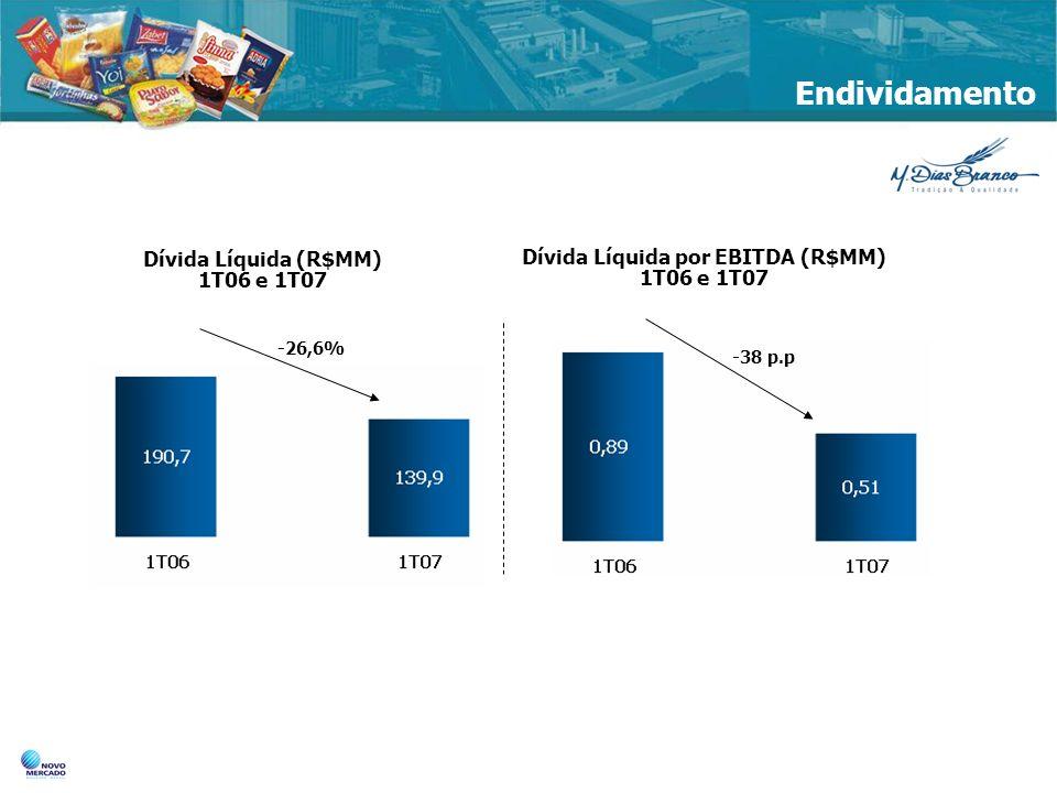 Endividamento Dívida Líquida (R$MM) 1T06 e 1T07