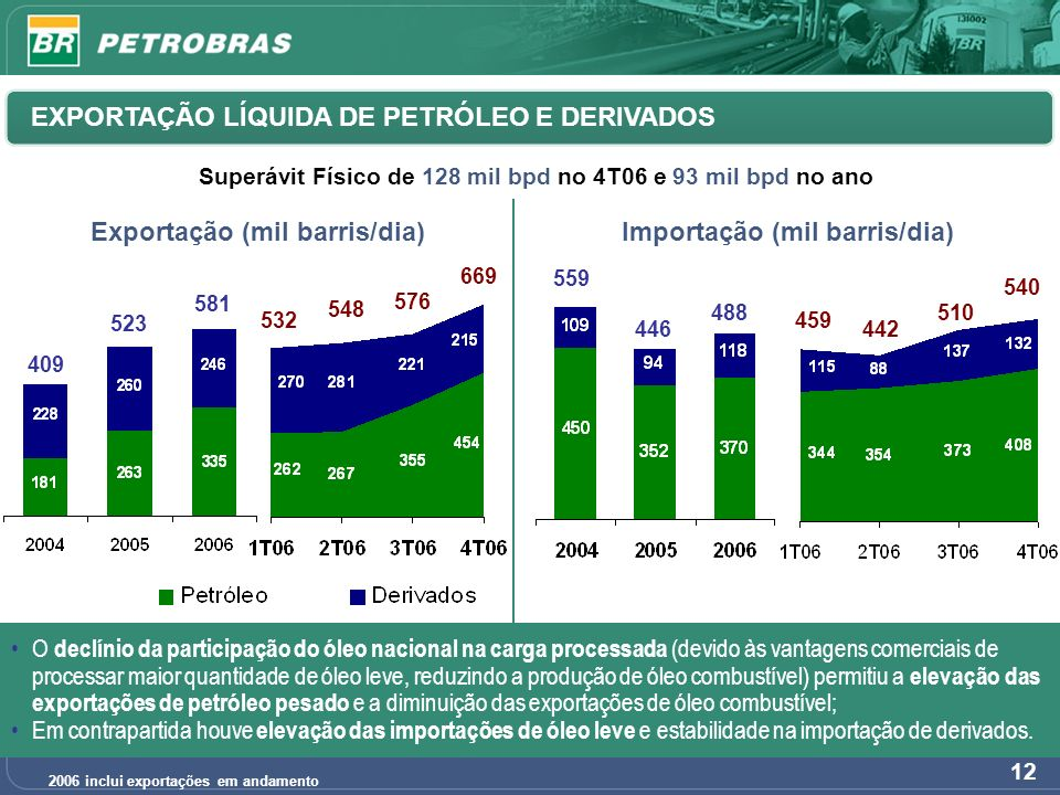 ESTRUTURA DE CAPITAL Índices de Endividamento da Petrobras