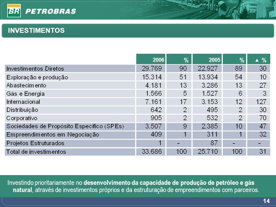 A Petrobras obteve o maior crescimento anual entre as majors...