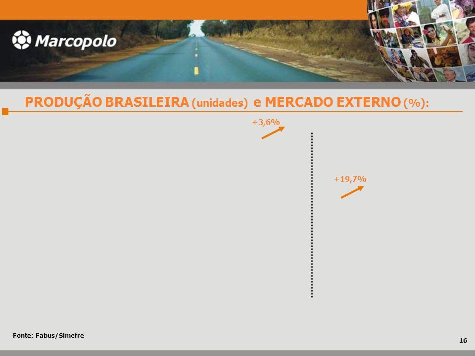 PRODUÇÃO BRASILEIRA (unidades) e MERCADO EXTERNO (%):