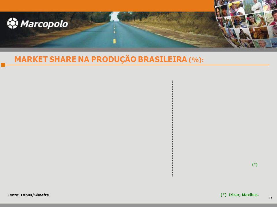 MARKET SHARE NA PRODUÇÃO BRASILEIRA (%):