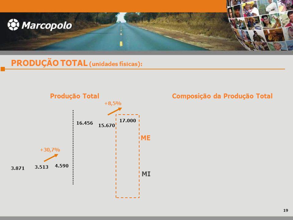 Composição da Produção Total