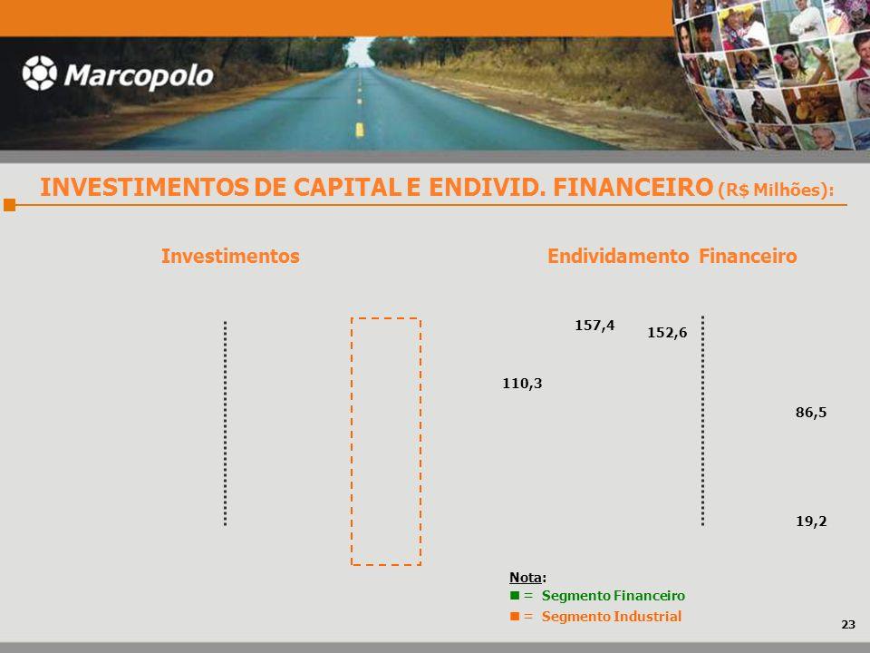 Endividamento Financeiro