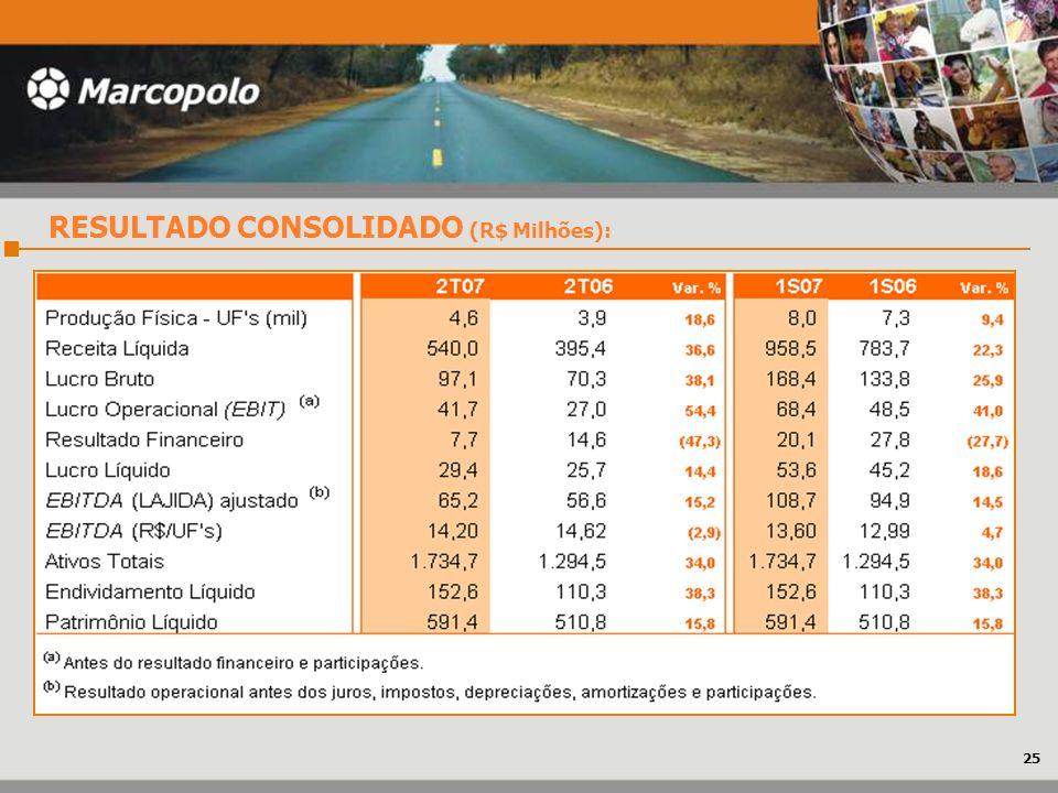 RESULTADO CONSOLIDADO (R$ Milhões):