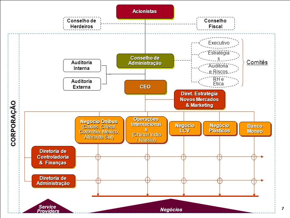 CORPORAÇÃO Comitês Acionistas Conselho de Herdeiros Conselho Fiscal