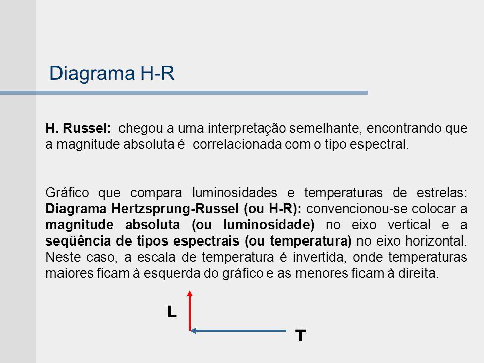 Diagrama H-R H. Russel: chegou a uma interpretação semelhante, encontrando que a magnitude absoluta é correlacionada com o tipo espectral.
